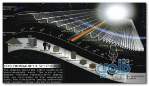 الموجات الكهرومغناطيسية