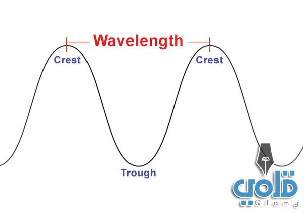 تعريف الطول الموجي