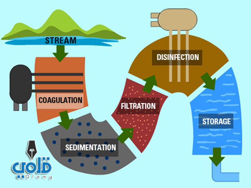 مطوية عن دورة الماء