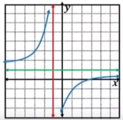 الدالة النسبية - بياني