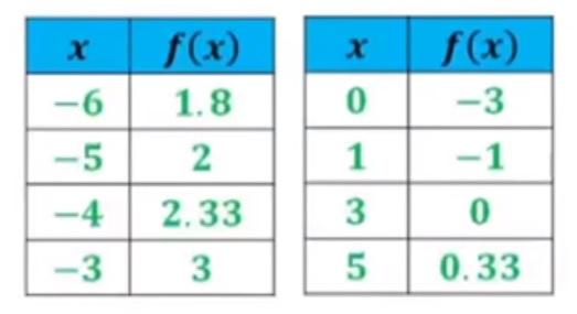الدالة النسبية 2